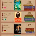 #Infographic: 50 of the World's Most Translated Books
