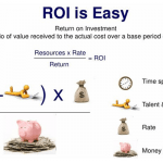 Guest Post: Different types of Returns on Investment Social Media and Internet Marketing by Paul Collins