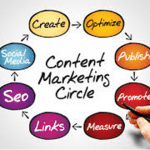 Guest Post: Optimise Your Content Marketing to Increase Your ROI by John Kelly