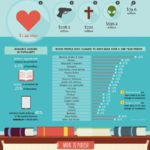 Infographic: Anatomy of A Best Selling Book by The Expert Editor